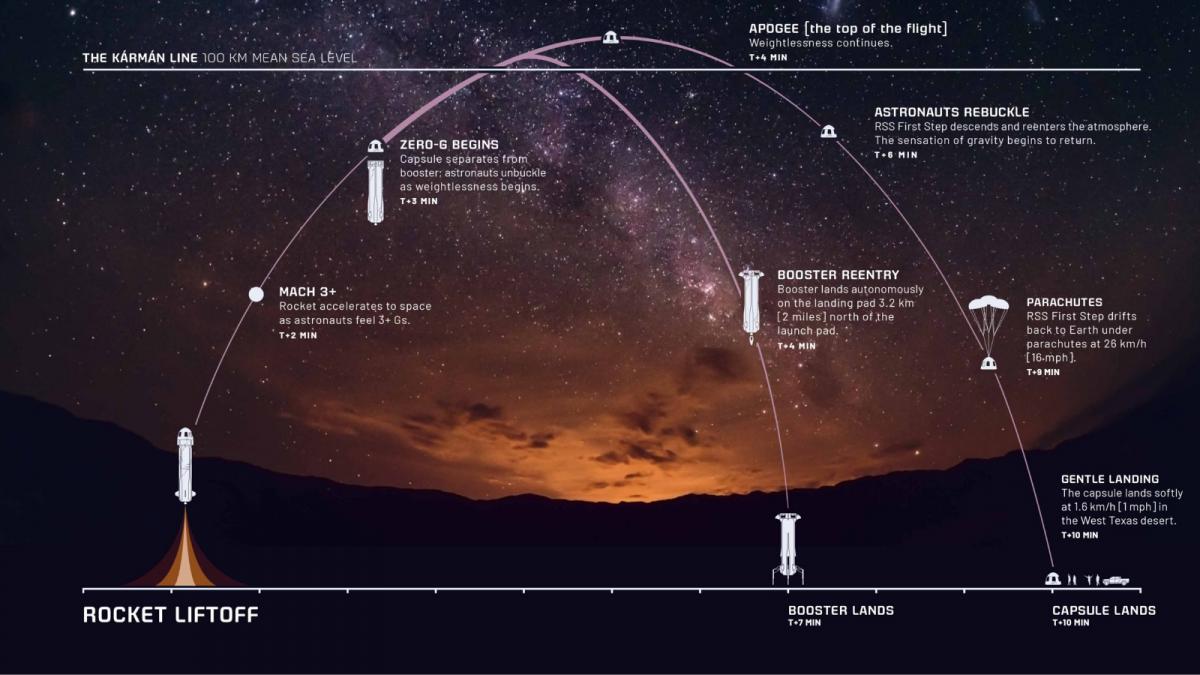 diferentes pasos que sigue el cohete de Blue Origin en su vuelo comercial