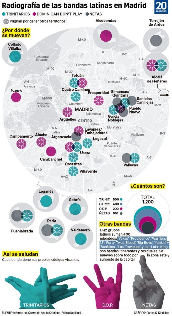 Radiografía de grupos latinos en Madrid.