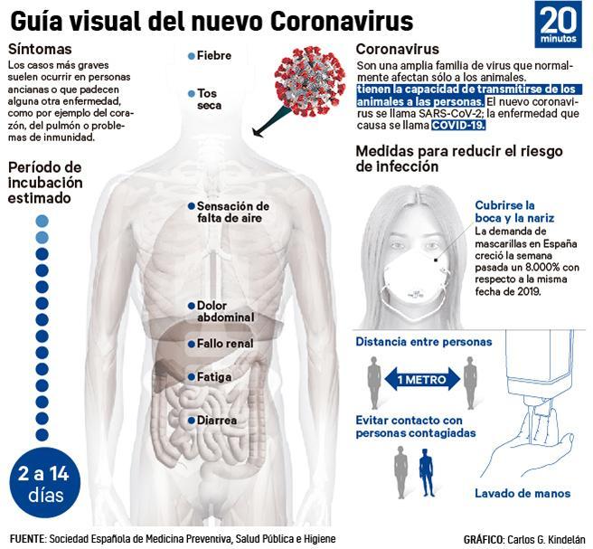 Síntomas y principales medidas de prevención ante el coronavirus.