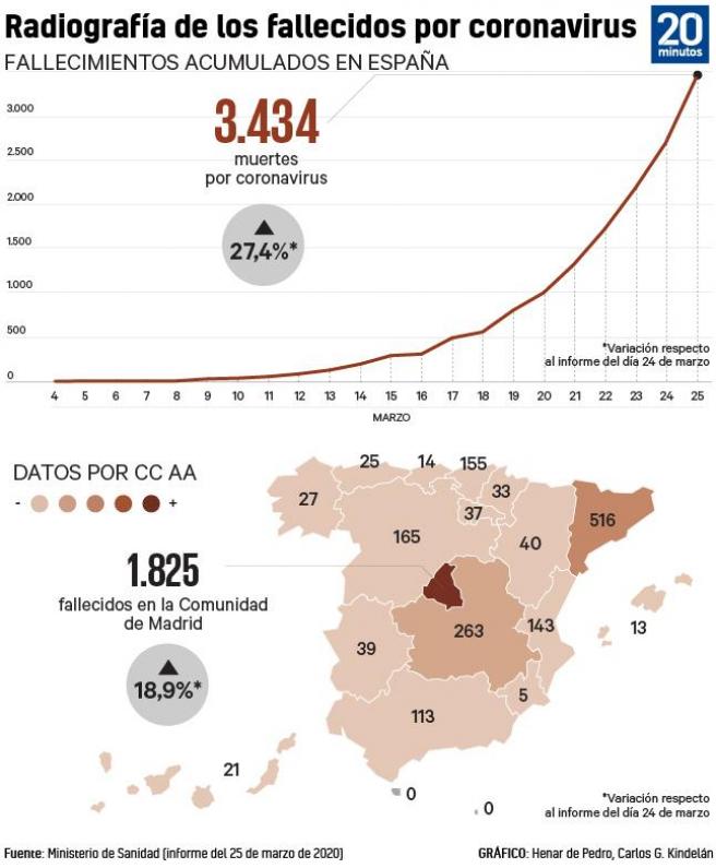 Afectados por el coronavirus en España.
