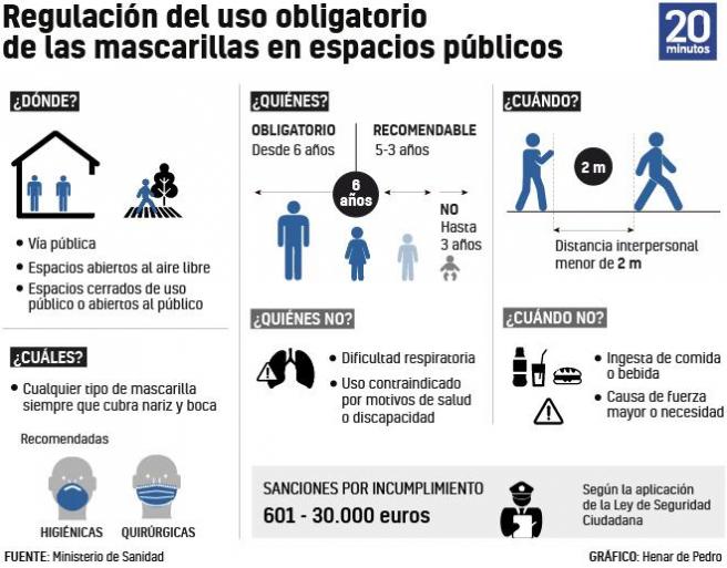 Gráfico sobre el uso obligatorio de las mascarillas.