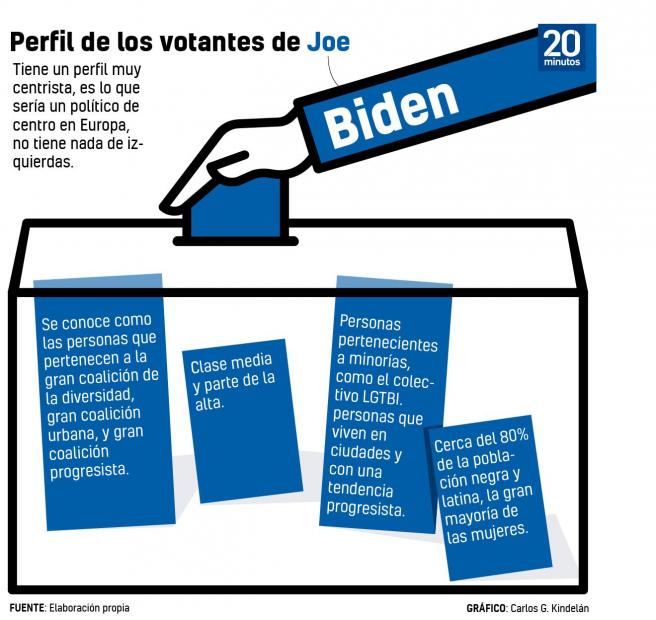 Gráfico con las características principales sobre el votante de Biden.