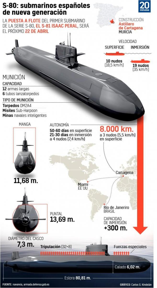 Lo mismo ocurre con los submarinos de la serie S-80.