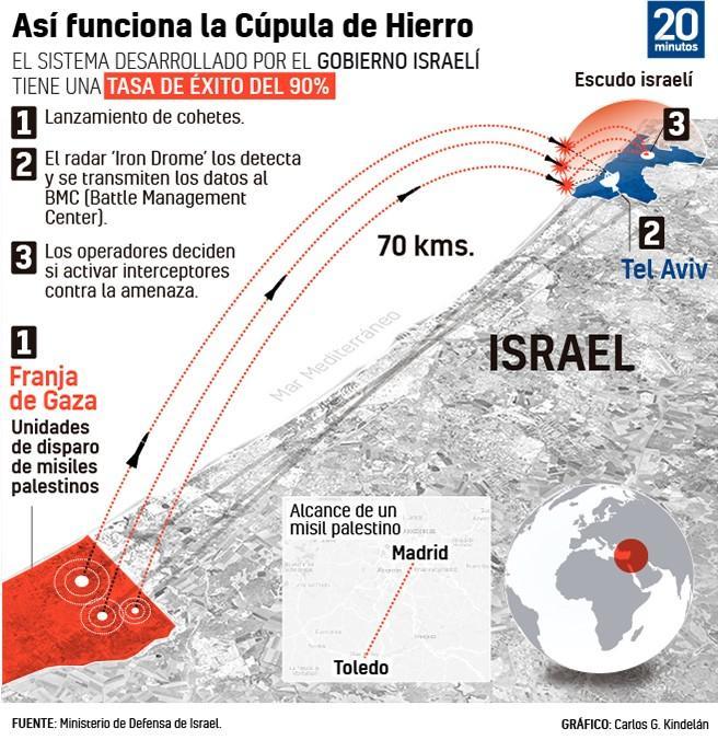 Así funciona la Cúpula de Hierro, el escudo antimisiles de Israel.
