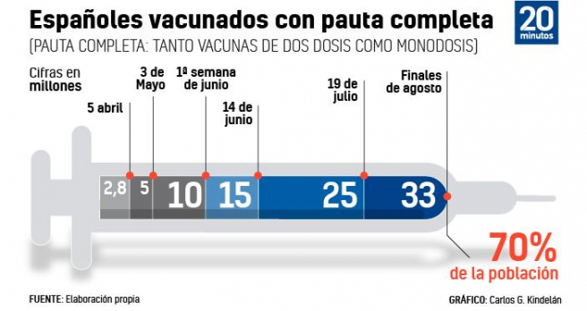 Calendario de vacunación actualizado