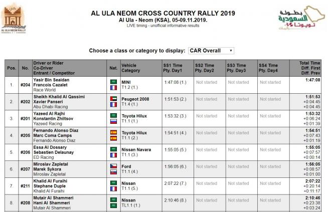 Primera jornada del rally de Arabia Saudí