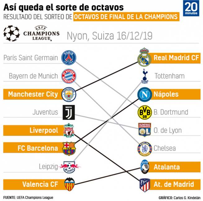Cruces de octavos de Champions League