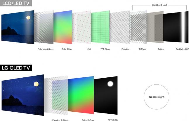 Los mejores televisores del mercado: OLED vs. QLED