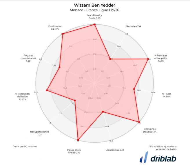 Rendimiento de Wissam Ben Yedder