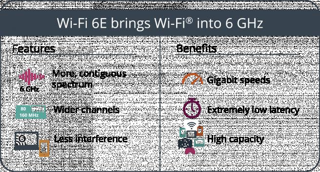 Beneficios del WiFi 6E.