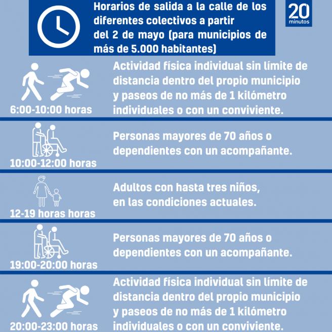 Las diferentes condiciones y horarios para salir a la calle.