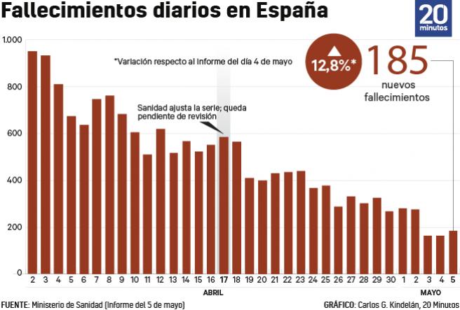 Número de muertes con coronavirus cada día a 5 de mayo.