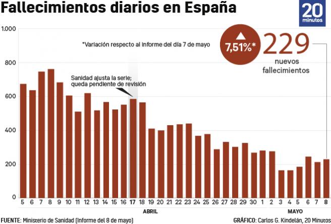 Evolución de las muertes por Covid-19 en España.