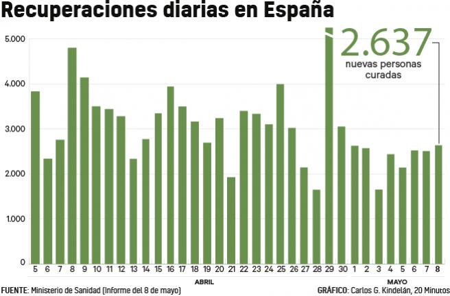 Evolución de las personas recuperadas de Covid-19 en España.