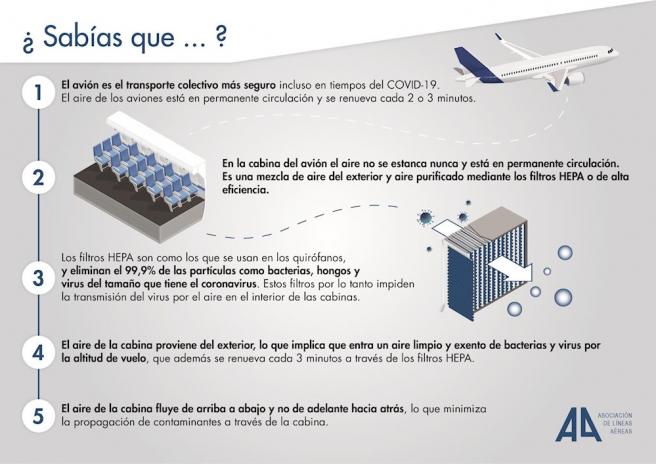 Infografía del sistema de filtros HEPA en aviones.