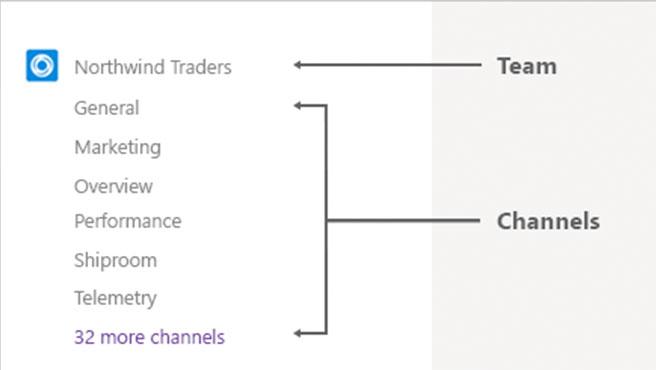 Los equipos y los canales son dos conceptos básicos de Microsoft Teams.