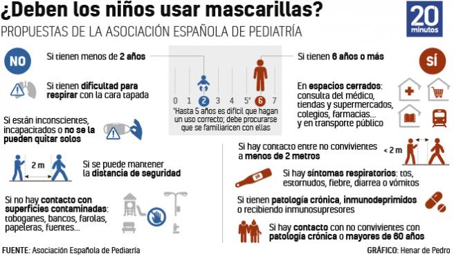 Recomendaciones de los pediatras sobre el uso de mascarillas en menores.