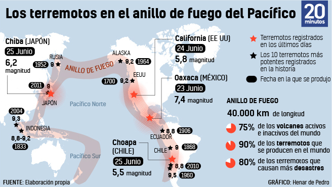 Los terremotos en el anillo de fuego del Pacífico.