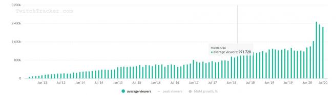 Crecimiento de Twitch desde 2013.