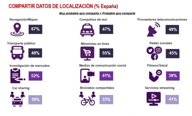 Servicios con los que los españoles están más predispuestos a compartir su ubicación.