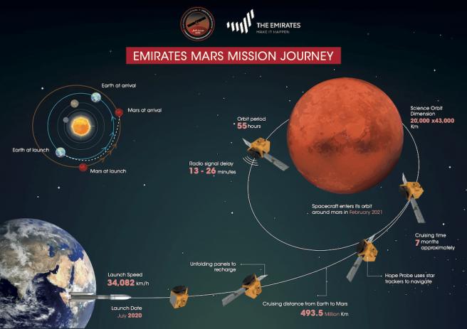 Infografía de la misión a Marte de Emiratos Árabes Unidos y viaje de la sonda Hope.