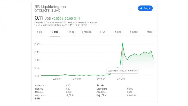 Evolución del precio de las acciones de BB Liquidating Inc. -Blockbuster Video-.