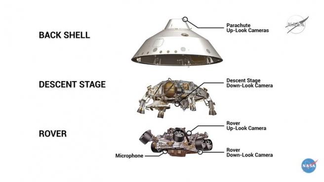 Ubicación de las cámaras EDL (entrada, descenso y aterrizaje).