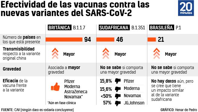 Efectividad de las vacunas contra las nuevas variantes de coronavirus.