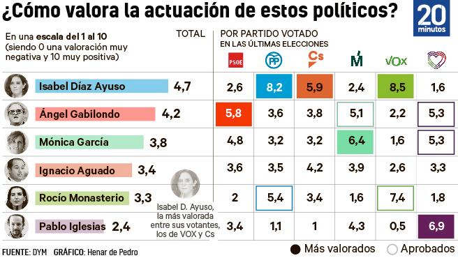 Valoración de líderes en la Comunidad de Madrid.