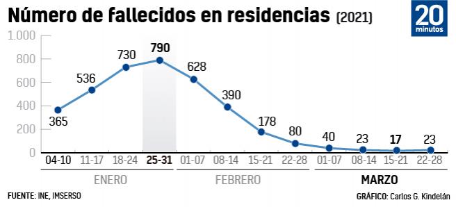 Fallecimientos en residencias de ancianos desde que empezó la vacunación.
