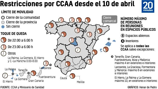 Restricciones contra la covid-19 por Comunidades Autónomas.
