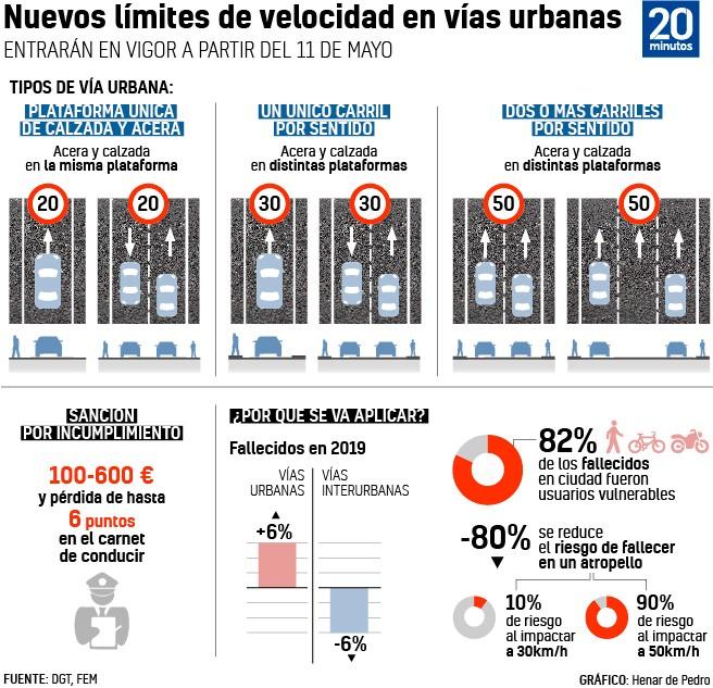 Nuevos límites de velocidad en vías urbanas.