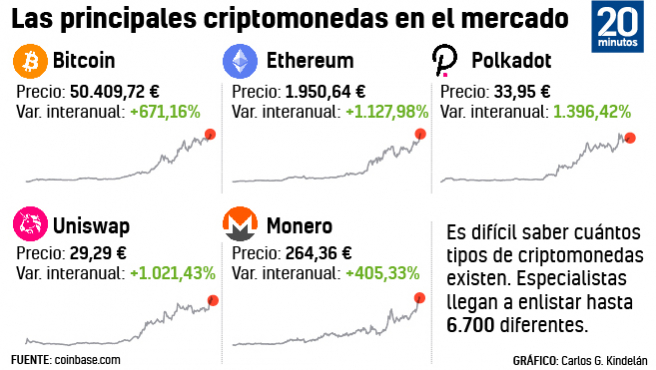 Chart of the main cryptocurrencies on the market.