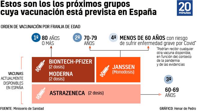 Grupos de edad a vacunar en España.