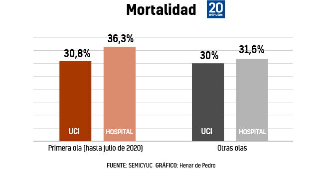 Evolución de la mortalidad en UCI y en planta de hospital por covid-19.