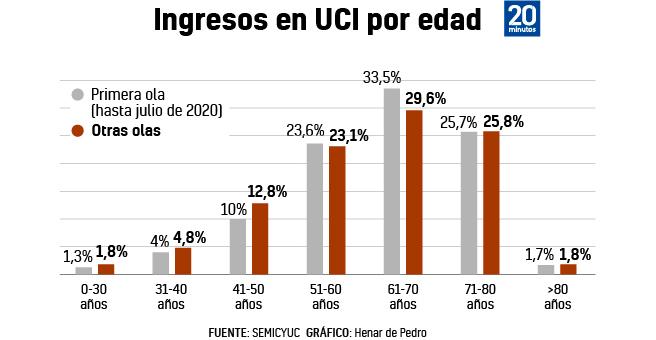 Evolución por edades de los ingresados en UCI