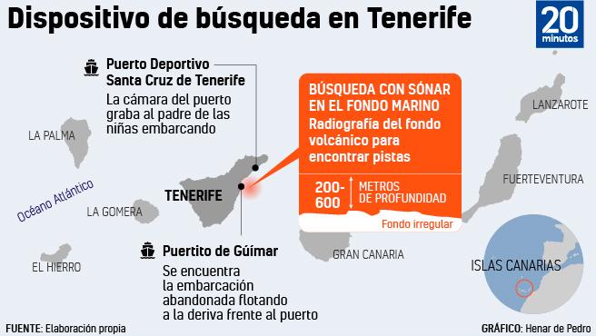 Encuentra un dispositivo en Tenerife.