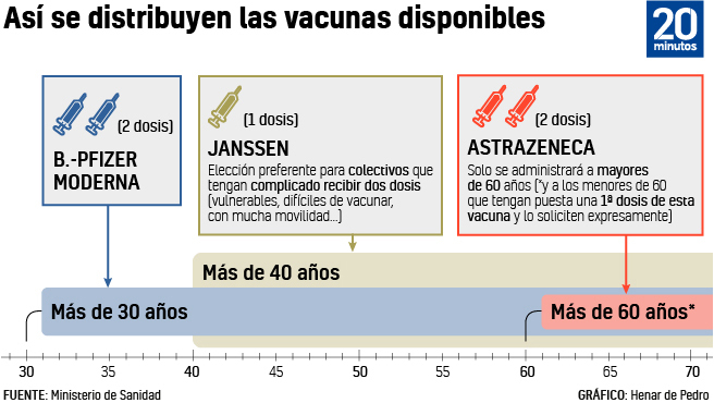 Calendario de vacunación por edad.