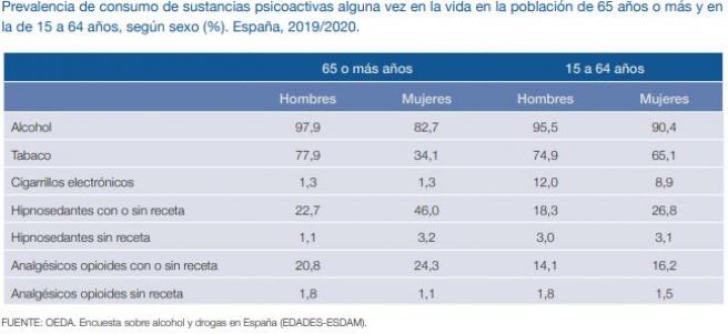Prevalencia de consumo de sustancias psicoactivas alguna vez en la vida en la población de 65 años o más y en la de 15 a 64 años, según sexo (%). España, 2019/2020.