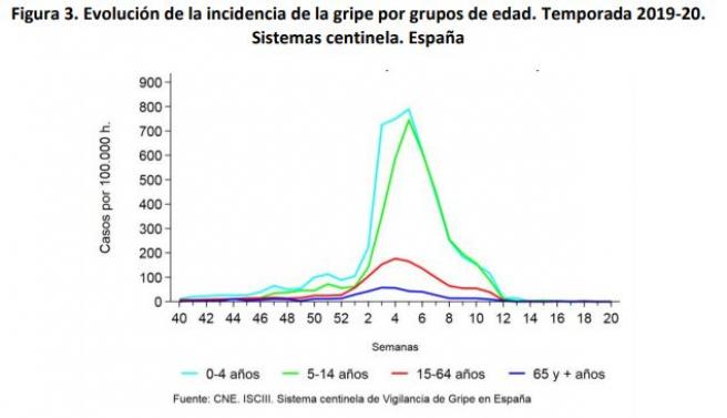 Evolución de la incidencia de la gripe por grupos de edad. Temporada 2019-20.