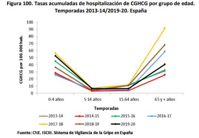 Tasas acumuladas de hospitalización por gripe por grupo de edad. Temporadas 2013-14/2019-20. España