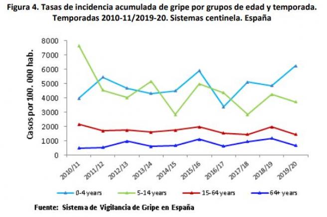Tasas de incidencia acumulada de gripe por grupos de edad y temporada. Temporadas 2010-11/2019-20. Sistemas centinela. España
