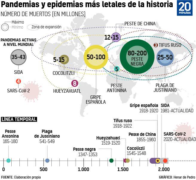 Gráfico que ilustra las pandemias más letales de la historia.