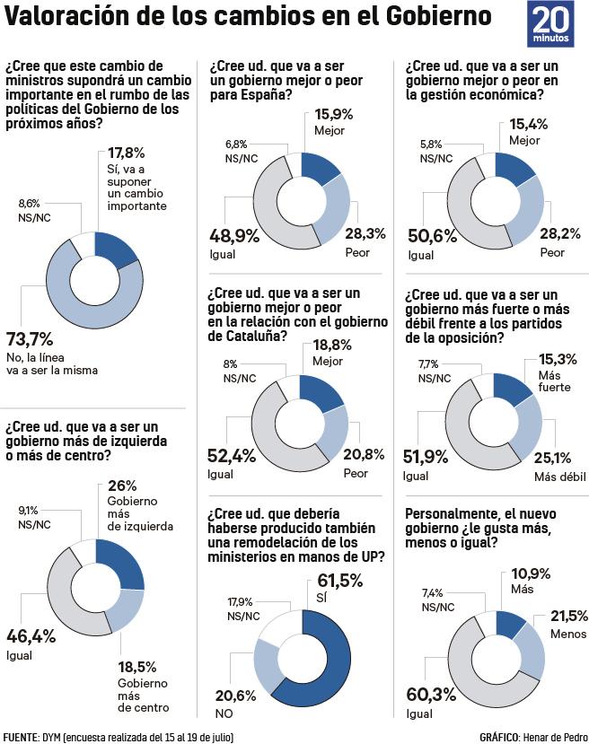 Valoración de la crisis de Gobierno, según DYM.