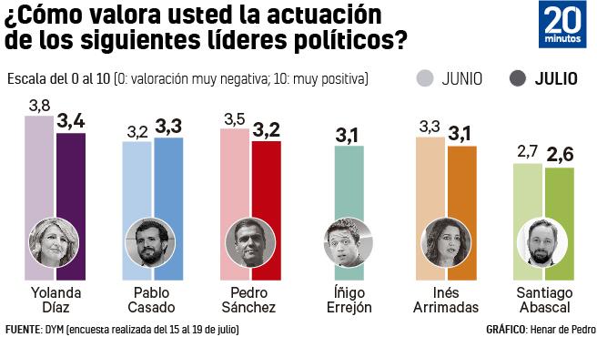 Valoración de líderes políticos según la encuesta DYM.