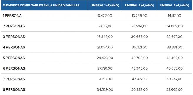 Tabla de umbrales según el número de familiares.
