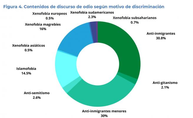 Discursos de odio online según motivo de discriminación (julio-agosto 2021)