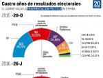 El camino hacia la fragmentación política en España.