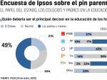 Resultados de la encuesta sobre el pin parental realizada por Ipsos.