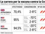 Comparativa de vacunas